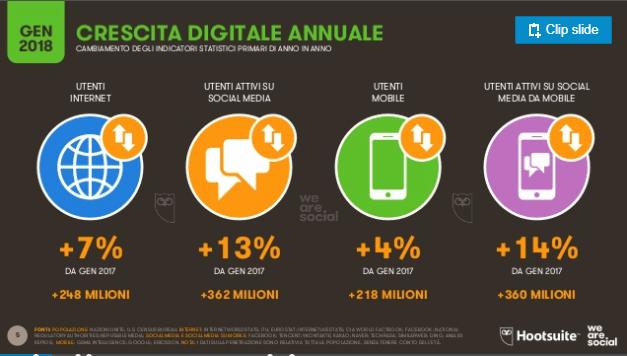 crescita web 2017-2018