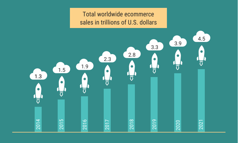 Image crescita e-commerce online