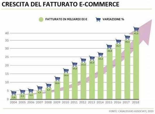 Grafico crescita e-commerce Italia