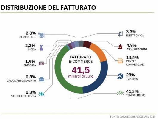 Grafico suddivisione spesa e-commerce Italia