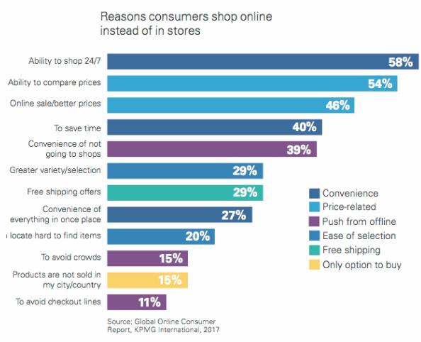Statistiche persone acquistano sugli e-commerce