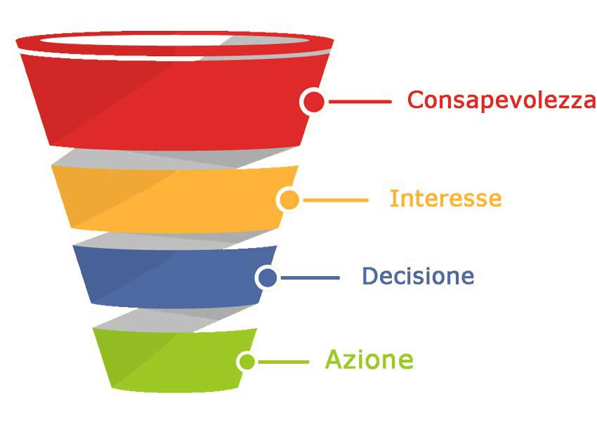funnel-commerciale